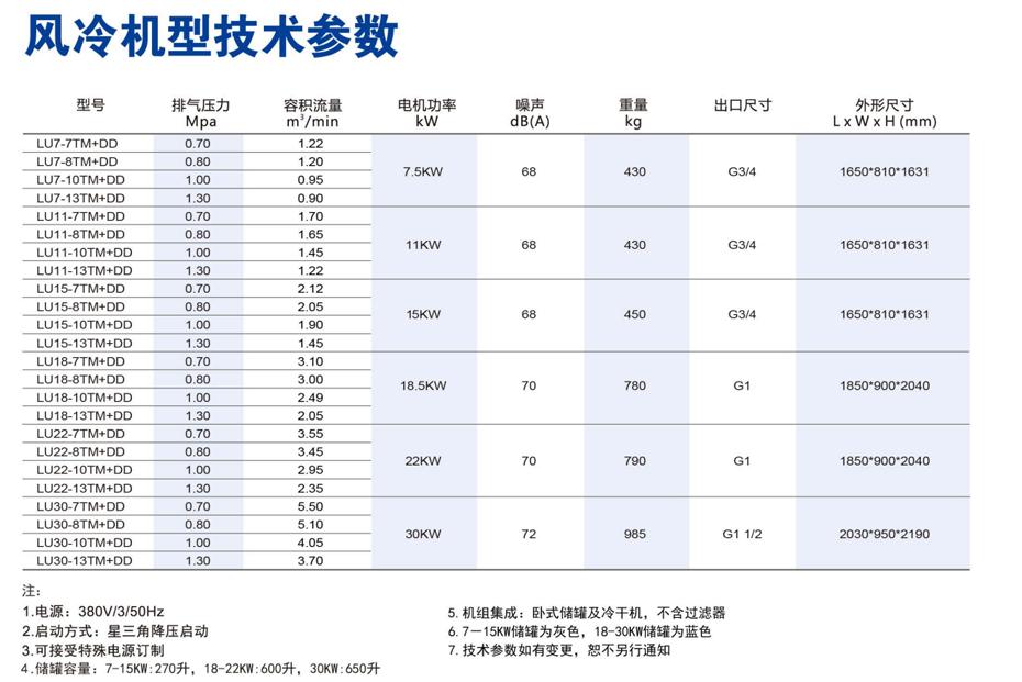 螺杆空压机技术参数,节能空压机参数,变频空压机参数