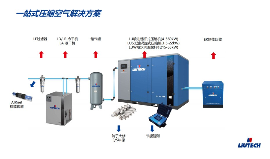 阿特拉斯空压机一站式采购平台,为博莱特空压机定制