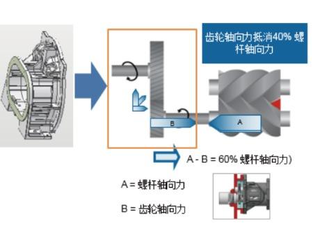 空压机品牌,源自阿特拉斯空压机品质。