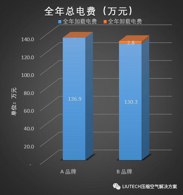 空压机节能数据对比