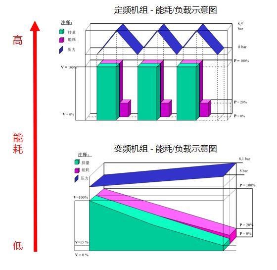 节能空压机能效对比数据